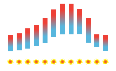 Beja Temperature Average
