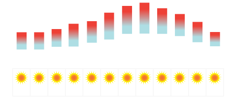 Tenerife Temperature Average